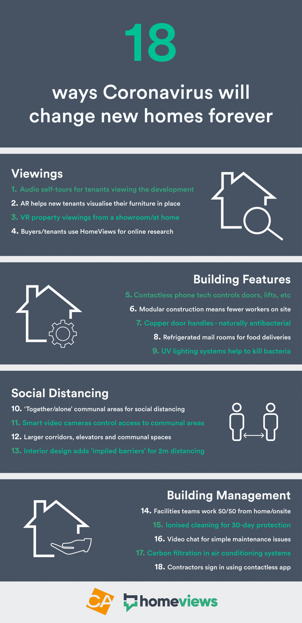 Homeviews CA Ventures infographic on new technology for new homes post lockdown